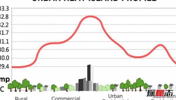 什么是城市热岛效应?城市热岛效应的危害(科学揭秘)