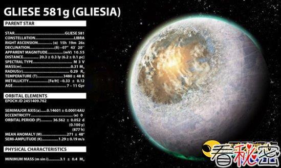 行星Gliese 581g是虚构的?证据说no